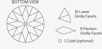 round-bottomview