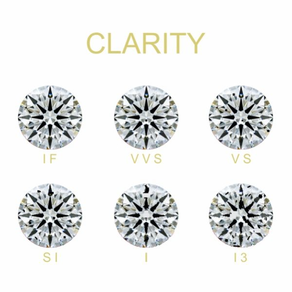 Diamond Clarity Diagram