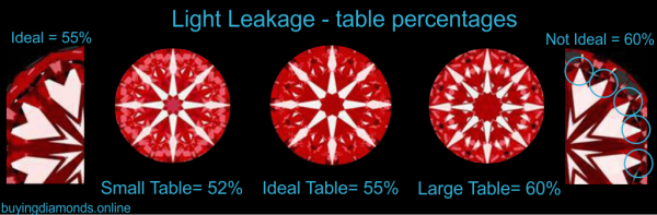 Ideal Scope Images - Table Percentages