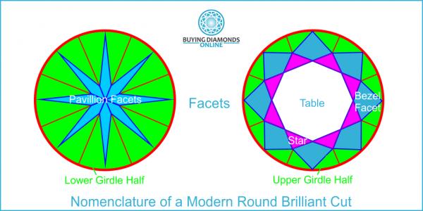 Nomenclature of a Modern Round Brilliant Cut